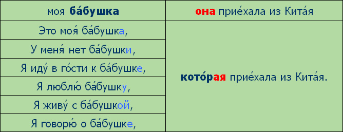 http://speak-russian.cie.ru/time_new/images/grammar/lesson06/ona.jpg