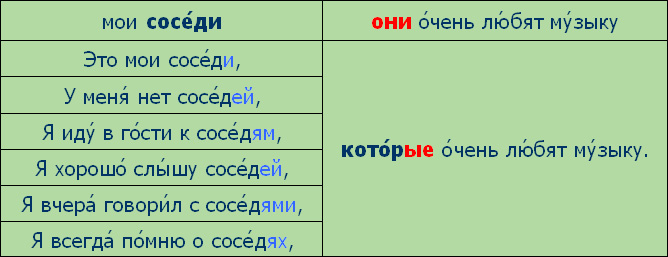 http://speak-russian.cie.ru/time_new/images/grammar/lesson06/oni.jpg