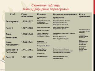 Сюжетная таблица тема «Дворцовые перевороты» Кто?Годы правленияКто под- дер