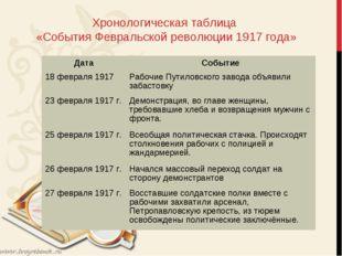 Хронологическая таблица «События Февральской революции 1917 года» ДатаСобыт