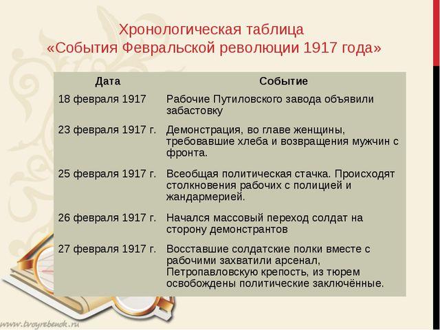 Хронологическая таблица «События Февральской революции 1917 года» ДатаСобыт...