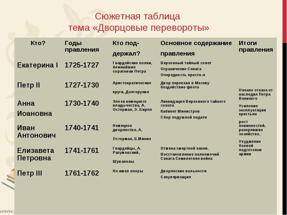 Сюжетная таблица тема «Дворцовые перевороты» Кто?Годы правленияКто под- дер...