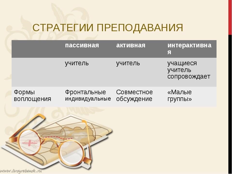 СТРАТЕГИИ ПРЕПОДАВАНИЯ пассивнаяактивнаяинтерактивная учительучитель у...