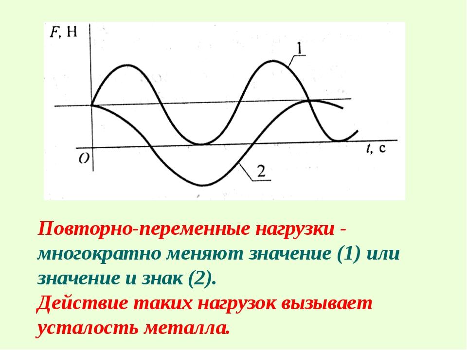 Повторно-переменные нагрузки - многократно меняют значение (1) или значение и...