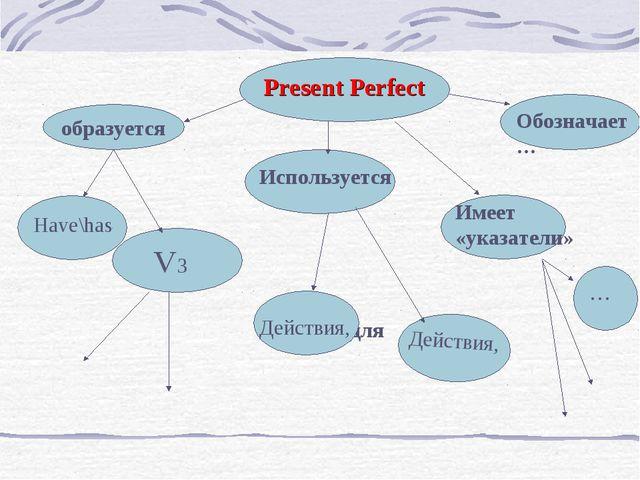 Present Perfect образуется Обозначает … Имеет «указатели» Используется …..для...