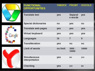 FUNCTIONAL OPPORTUNITIES YANDEX PROMT GOOGLE Translate text yes Separate word