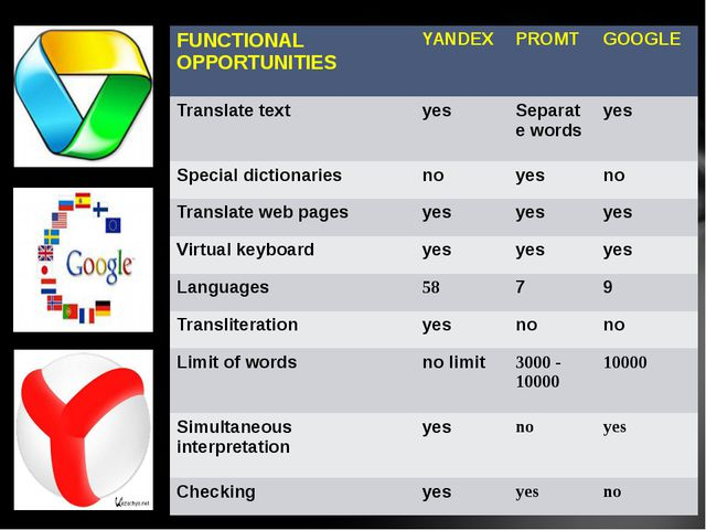FUNCTIONAL OPPORTUNITIES YANDEX PROMT GOOGLE Translate text yes Separate word...
