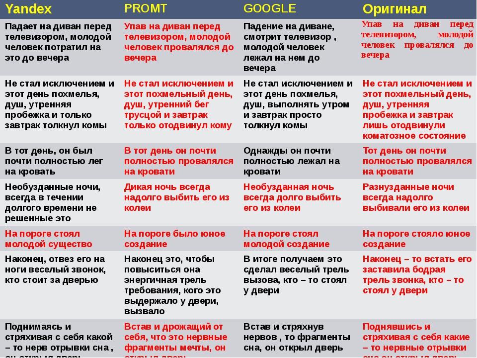 Yandex PROMT GOOGLE Оригинал Падает на диван перед телевизором, молодой челов...