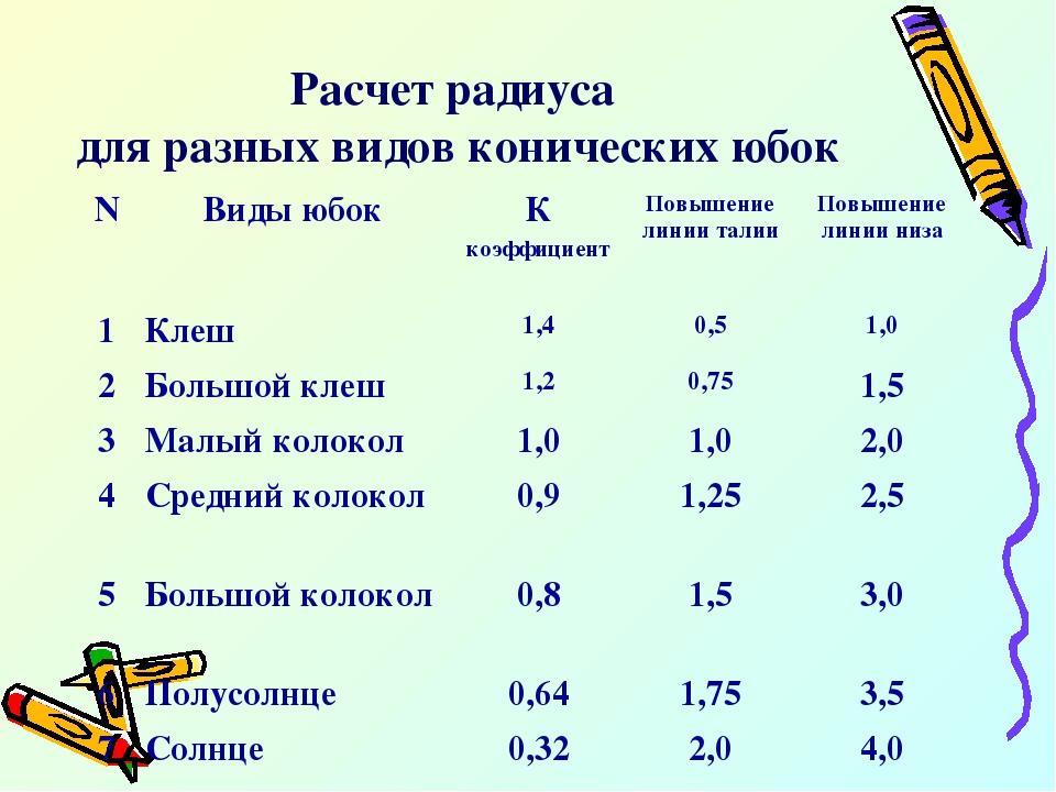 Расчет радиуса для разных видов конических юбок