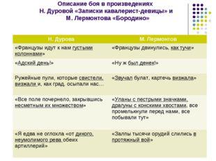 Описание боя в произведениях Н. Дуровой «Записки кавалерист-девицы» и М. Лер