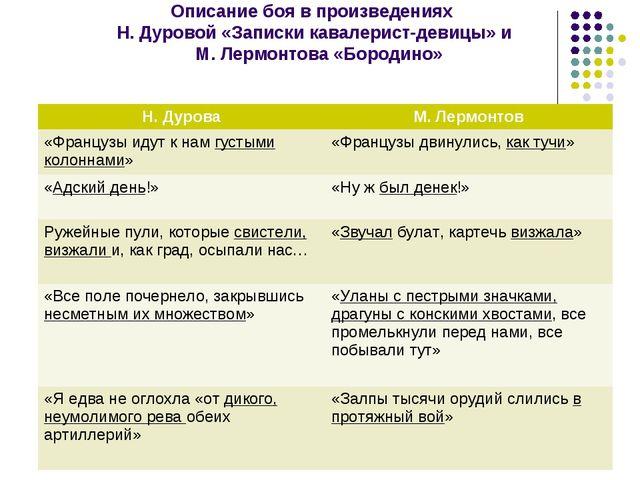 Описание боя в произведениях Н. Дуровой «Записки кавалерист-девицы» и М. Лер...