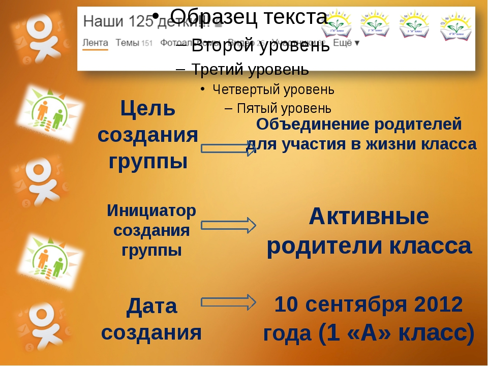 Цель создания группы Объединение родителей для участия в жизни класса Инициат...
