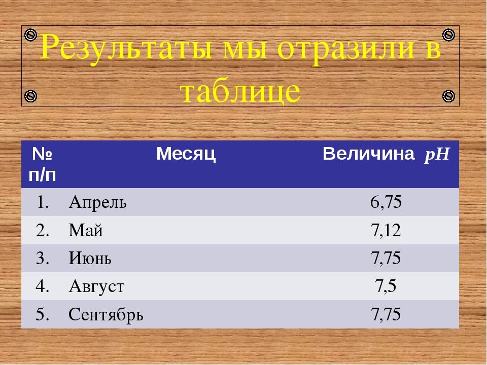Результаты мы отразили в таблице №п/п Месяц ВеличинаpH 1. Апрель 6,75 2. Май...