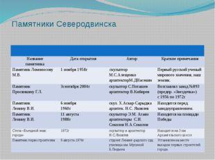 Памятники Северодвинска Название памятника Дата открытия Автор Краткие примеч