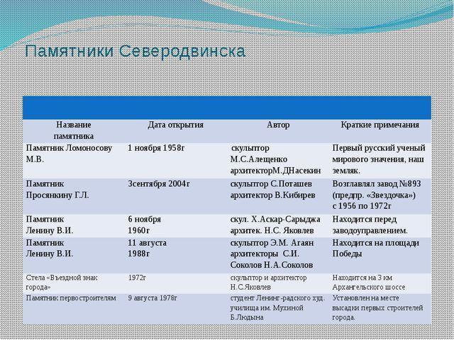 Памятники Северодвинска Название памятника Дата открытия Автор Краткие примеч...