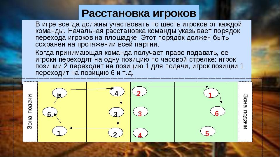 Расстановка игроков В игре всегда должны участвовать по шесть игроков от каж...