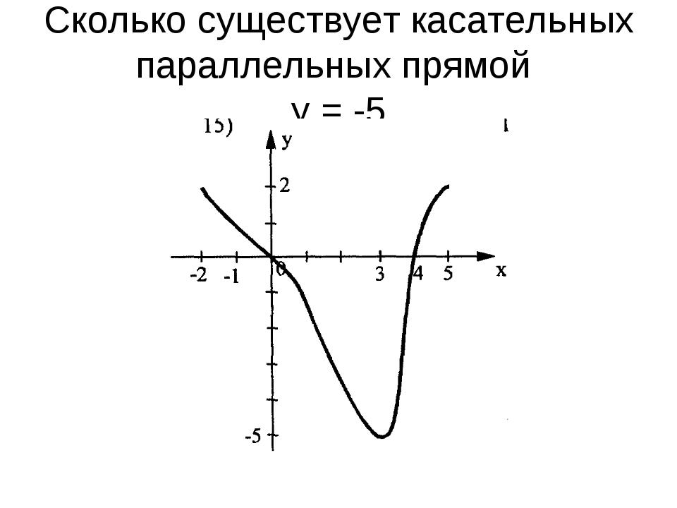 Сколько существует касательных параллельных прямой у = -5