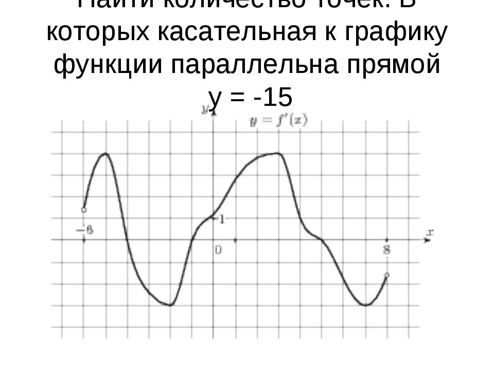 Найти количество точек. В которых касательная к графику функции параллельна п...