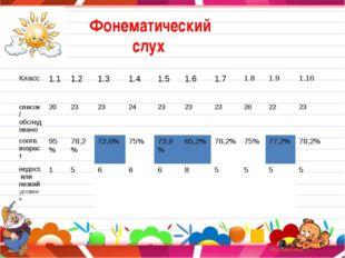 Фонематический слух Класс 1.1 1.2 1.3 1.4 1.5 1.6 1.7 1.8 1.9 1.10 список /о