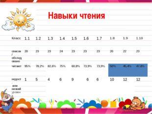 Навыки чтения Класс 1.1 1.2 1.3 1.4 1.5 1.6 1.7 1.8 1.9 1.10 список /обследо