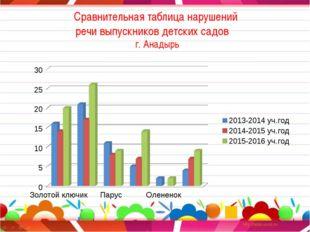 Сравнительная таблица нарушений речи выпускников детских садов г. Анадырь