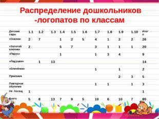Распределение дошкольников -логопатов по классам Детские сады 1.1 1.2 1.3 1.