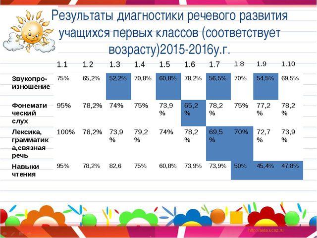 Результаты диагностики речевого развития учащихся первых классов (соответству...