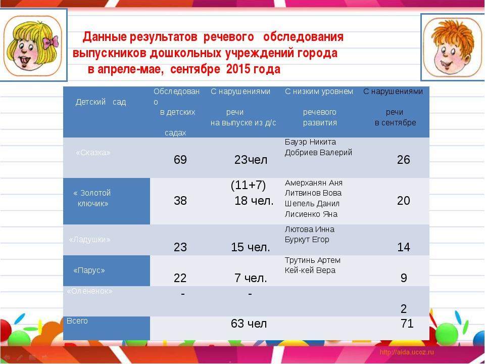 Данные результатов речевого обследования выпускников дошкольных учреждений г...