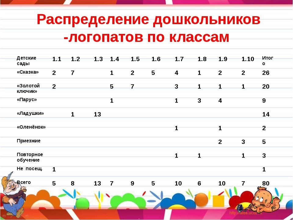Распределение дошкольников -логопатов по классам Детские сады 1.1 1.2 1.3 1....