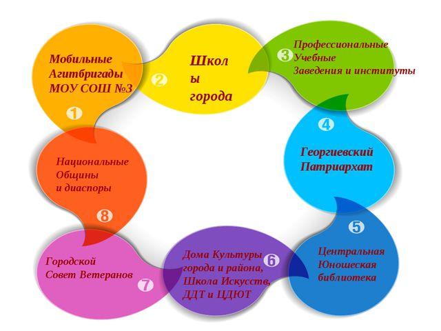 Мобильные Агитбригады МОУ СОШ №3 Школы города Профессиональные Учебные Заведе...