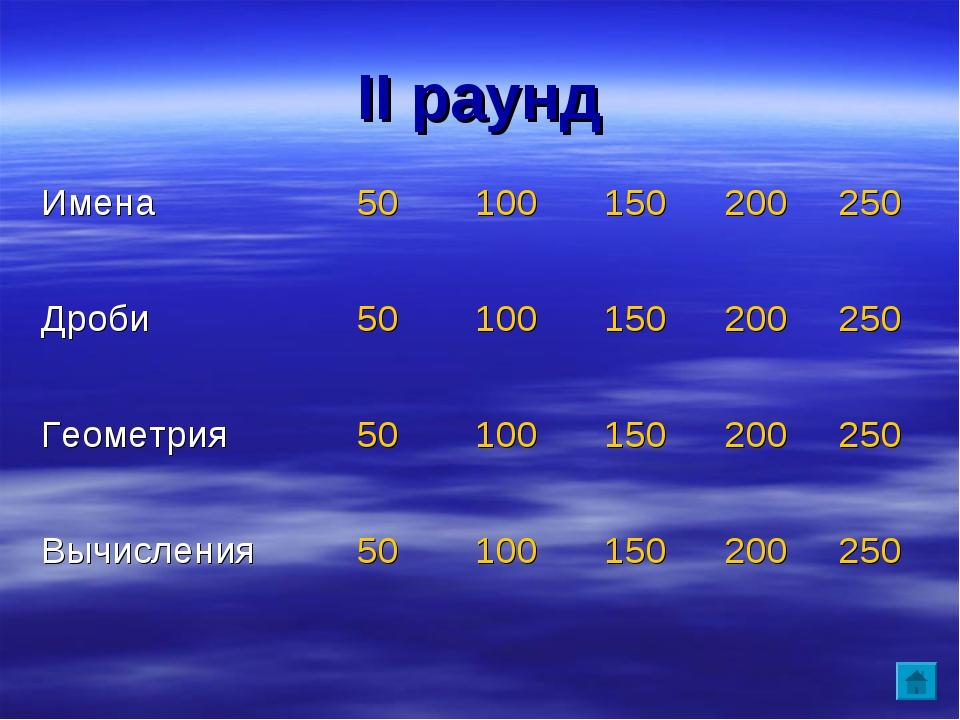 II раунд Имена50 100150200250 Дроби50 100150200250 Геометрия 50 1...