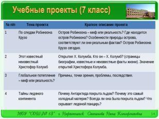 * № п/пТема проектаКраткое описание проекта 1По следам Робинзона КрузоОст