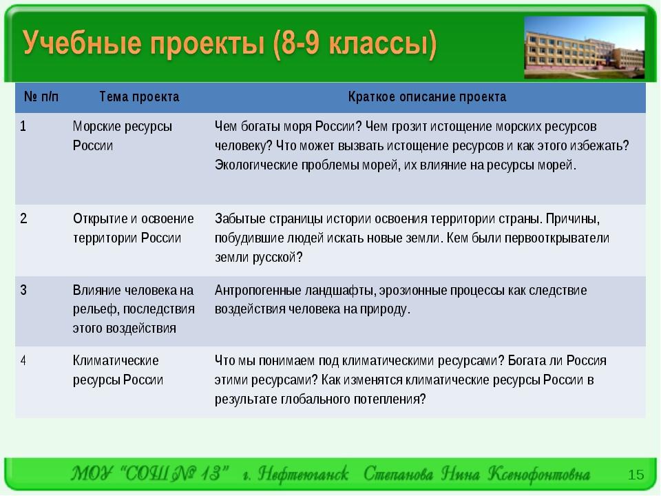 * № п/пТема проектаКраткое описание проекта 1Морские ресурсы РоссииЧем бо...