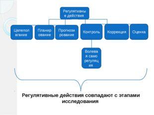 Регулятивные действия Целеполагание Планирование Контроль Коррекция Оценка П