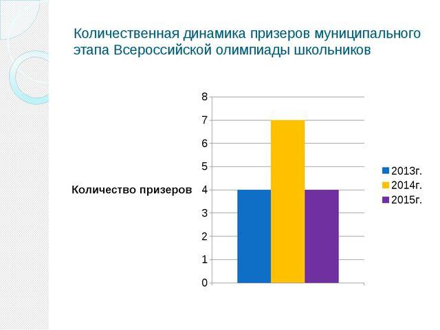 Количественная динамика призеров муниципального этапа Всероссийской олимпиады...