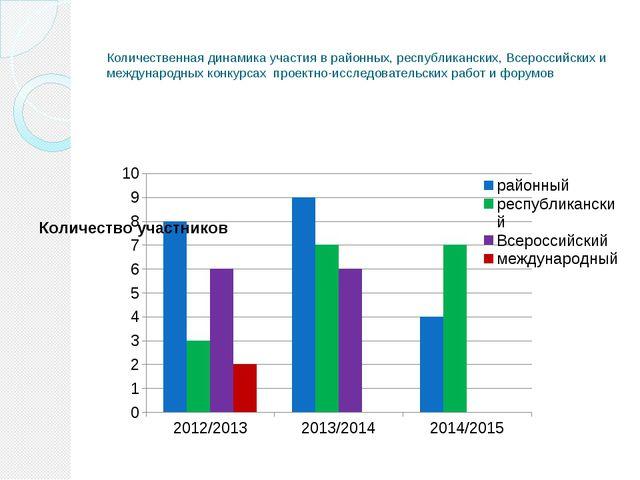 Количественная динамика участия в районных, республиканских, Всероссийских и...
