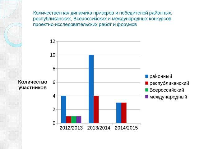 Количественная динамика призеров и победителей районных, республиканских, Все...