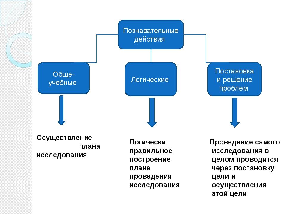 Познавательные действия Обще-учебные Логические Постановка и решение проблем...