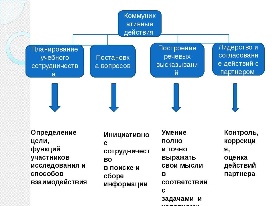 Коммуникативные действия Планирование учебного сотрудничества Постановка вопр...