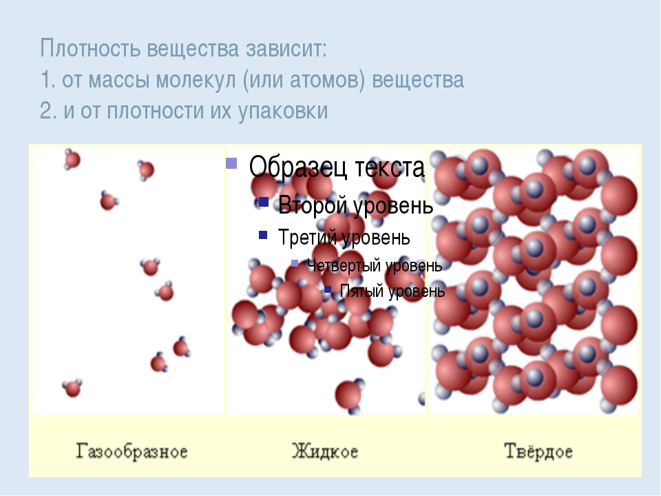 Плотность вещества зависит: 1. от массы молекул (или атомов) вещества 2. и от...