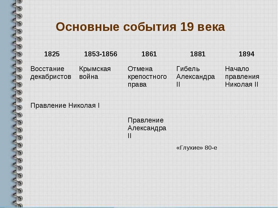 Основные события 19 века 18251853-1856186118811894 Восстание декабристов...