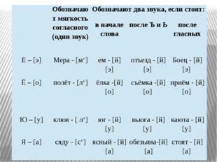 Обозначают мягкость согласного (один звук) Обозначают два звука, если стоят: