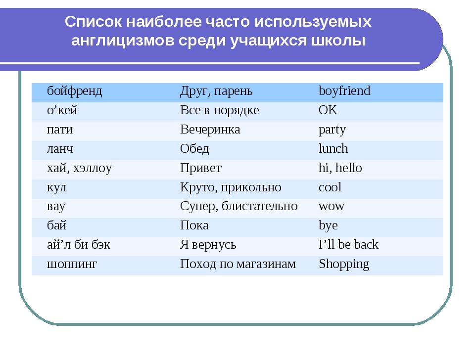 Список наиболее часто используемых англицизмов среди учащихся школы бойфренд...