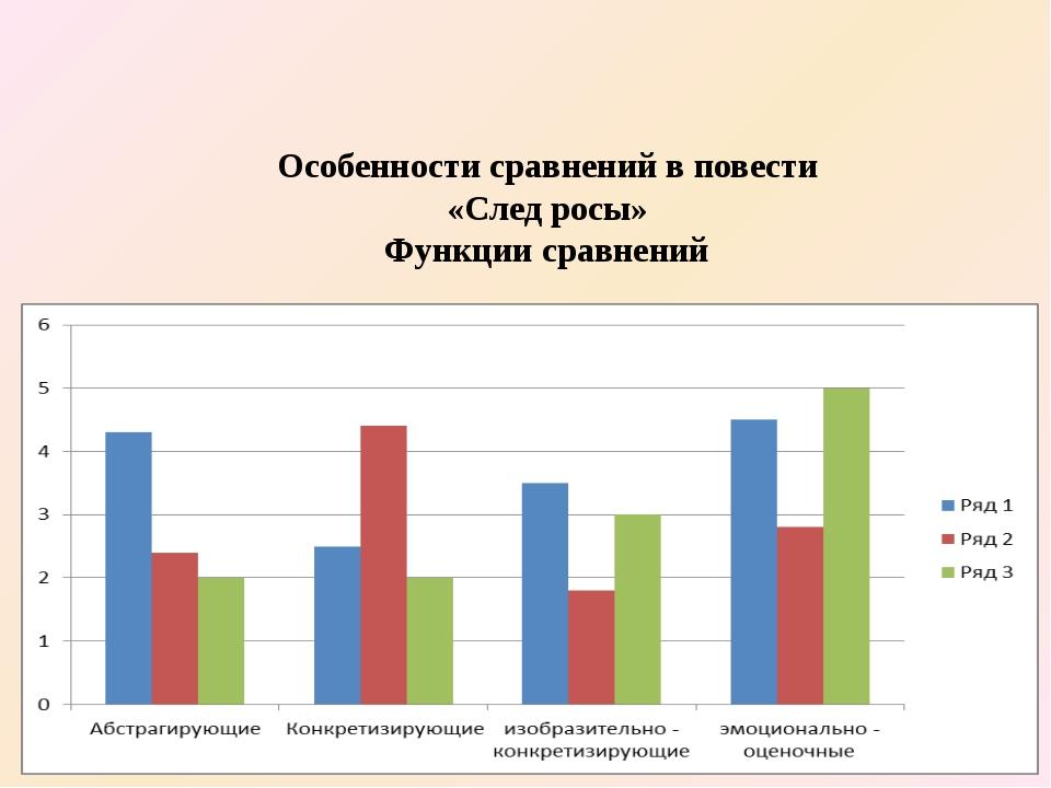 Особенности сравнений в повести «След росы» Функции сравнений