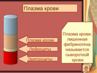 Плазма крови Эритроциты Лейкоциты Плазма крови Плазма крови, лишенная фибрино