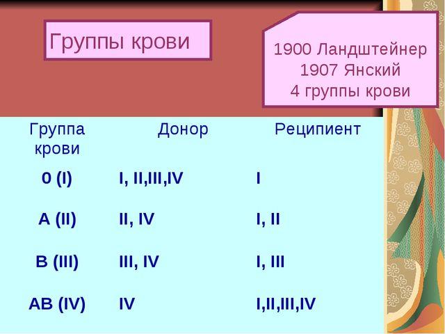 Группы крови 1900 Ландштейнер 1907 Янский 4 группы крови Группа кровиДонорР...