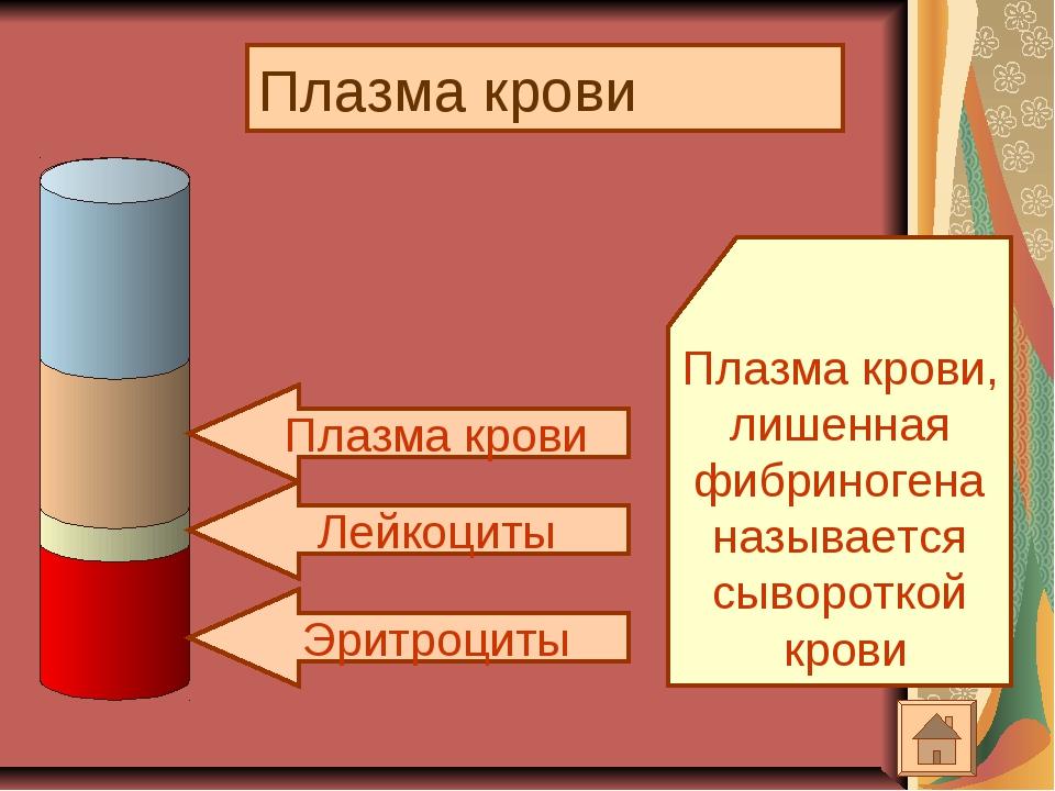 Плазма крови Эритроциты Лейкоциты Плазма крови Плазма крови, лишенная фибрино...
