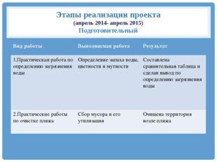 Этапы реализации проекта (апрель 2014- апрель 2015) Подготовительный Вид рабо