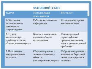 основной этап Задачи Методы-видыдеятельности Результат 1.Обеспечить методиче