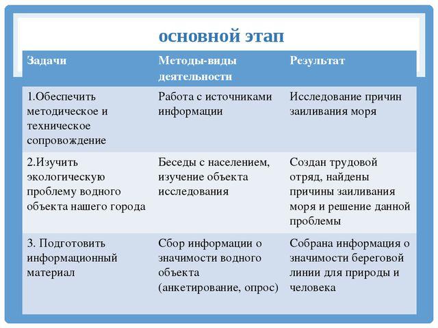 основной этап Задачи Методы-видыдеятельности Результат 1.Обеспечить методиче...